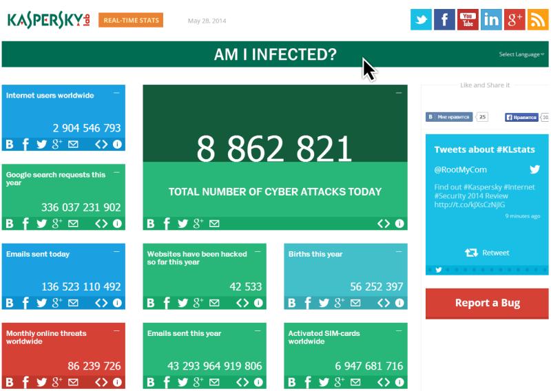 Güvenlik Tehditlerini İzleyin | Kaspersky Online CyberStat ..